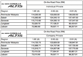 price of a toyota corolla 2014 toyota corolla altis malaysian prices confirmed rm114k 136k