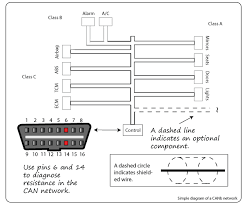 network class automotive can controller area network