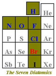 Bromine Periodic Table The Diatomics