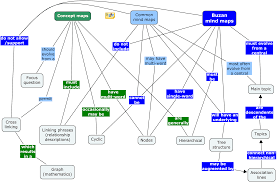 what is concept concept maps or mind maps the choice wikit