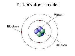 Was John Dalton Color Blind John Dalton Sutori