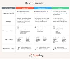 Sample Business Emails To Customers by How To Perfect Your Customer Journey Maps To Increase Conversions