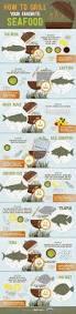 best 25 types of fish ideas on pinterest recipe of fish bbq