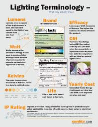 Interior Design Terms by Sunlite Bulbs U0026 Fixtures Blog Sunlite Has Been A Leading
