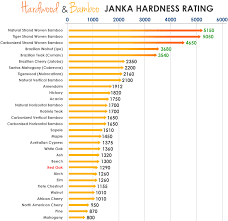 learning center hardwood and bamboo janka hardness rating ifloor com