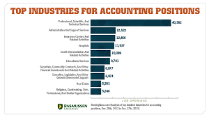 best jobs for accounting students careers in accounting experts hangout to discuss everything you