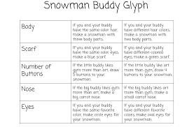 ms woods kindergarten class snowman glyphs
