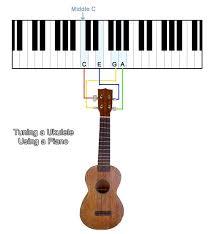ukulele keyboard tutorial how to tune a ukulele using a piano get tuned com