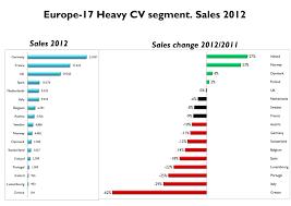 cv market europe 2012 the heavy segment fiat s world