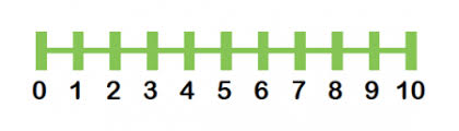 kindergarten number lines number lines explained for parents free printable number lines