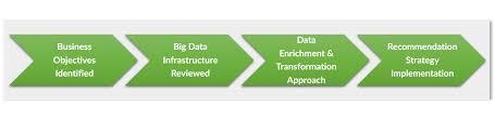 big data application assessment search technologies