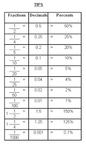 number names worksheets converting fractions to percents