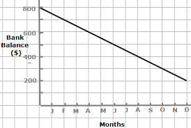 rate of change u0026 slope of a line