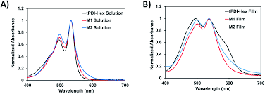 n annulated perylene diimide dimers the effect of thiophene