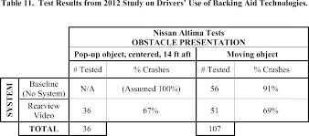 federal register federal motor vehicle safety standards rear