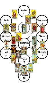 the tree of and tarot truly teach me tarot