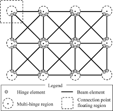 toward a unified design approach for both compliant mechanisms and