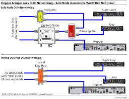 dish network wiring diagrams wiring diagram byblank