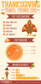 thanksgiving travel trends visual ly