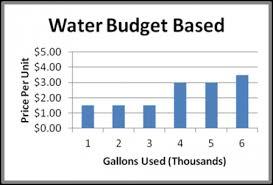understanding your water bill watersense us epa