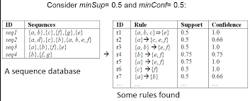 pattern matching algorithm in data structure using c an introduction to frequent pattern mining the data mining blogthe