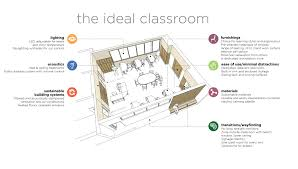 ideal classroom for web jpg 3 900 2 212 pixels autism