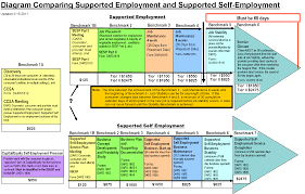 Self Employed Resume Samples by Rsd Standards For Providers Chapter 8 Standards For Employment