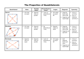 properties of parallelograms worksheet quadrilaterals investigation and matching by stuckling