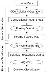 Multi Flow Map Remote Sensing Free Full Text One Dimensional Convolutional