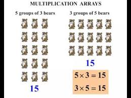 4th grade multiplication arrays youtube