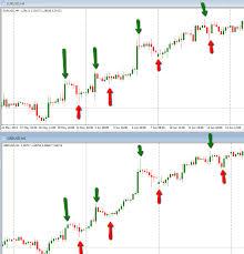 forex pairs correlation table forex correlation strategy trade forex correlation