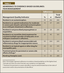 nursing home staff adherence to evidence based pain management