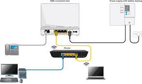 nbn cabling installation guide modems phone u0026 cost mrtelco com