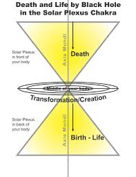 solar plexus chakra location sore stomach leads to death and life by black hole touchy subjects