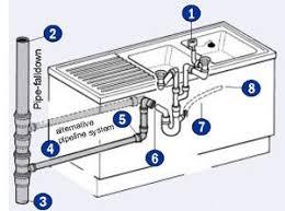 Drainage Of Kitchen Sink And Dishwasher - Kitchen sinks drains