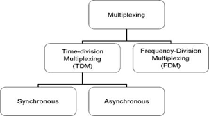Multiplex Definition History Of Multiplexers And Multiplexing In Mobile Network