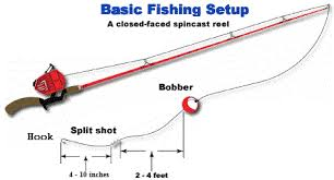 how to set up a fishing rod and reel or fishing pole
