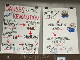 causes of the american revolution anchor chart articles