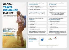 traveler insurance images Global travel insurance market size share industry analysis to 2022 JPG
