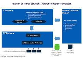 iot reference design framework strategy and business innovation