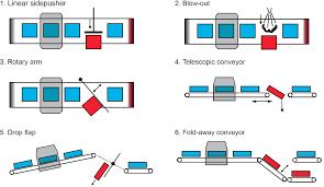 conveyor belts u2013 check line aps
