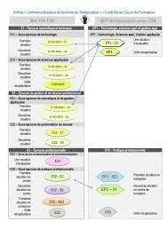 coefficient bac pro cuisine grilles du baccalauréat professionnel csr évaluations en ccf et