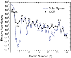cosmic rays bringing messages from the sky to the earth u0027s surface