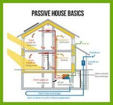 leed home plans plan 33160zr net zero ready courtyard house plan courtyard