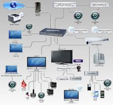 Home Network Setup | whole home and business office networking setup and integration