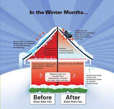 solar attic fans pros and cons a great diagram of how the sunrise solar attic fan works in the
