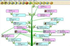 the family tree of family linux softpedia linux