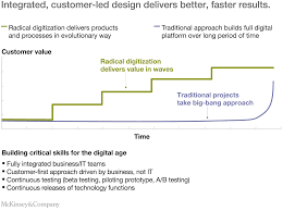 using rapid process digitization to transform the customer integrated customer led design delivers better faster results