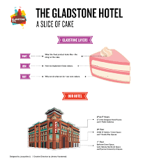 about gladstone hotel
