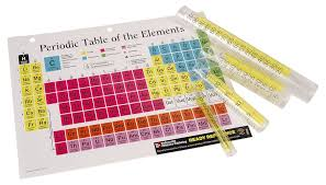 What Does The Element Symbol On The Periodic Table Indicate How To Count Particles In Chemical Formulas Sciencing